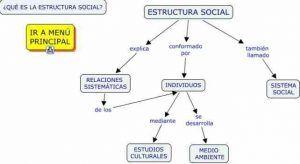Concepto de estructura social , estructura social significado y caracteristicas